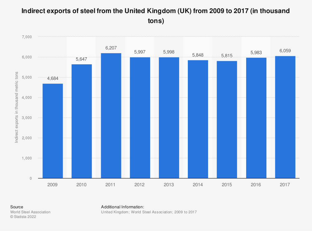 Statistic: Indirect exports of steel from the United Kingdom (UK) from 2009 to 2016 (in thousand tons) | Statista