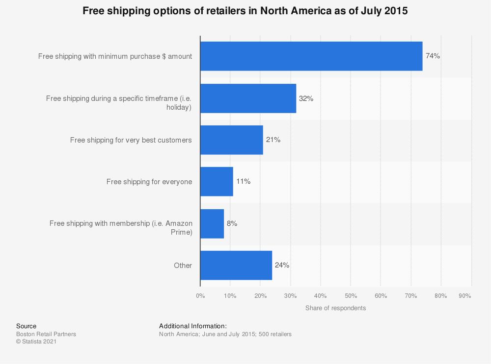 Statistic: Free shipping options of retailers in North America as of July 2015 | Statista