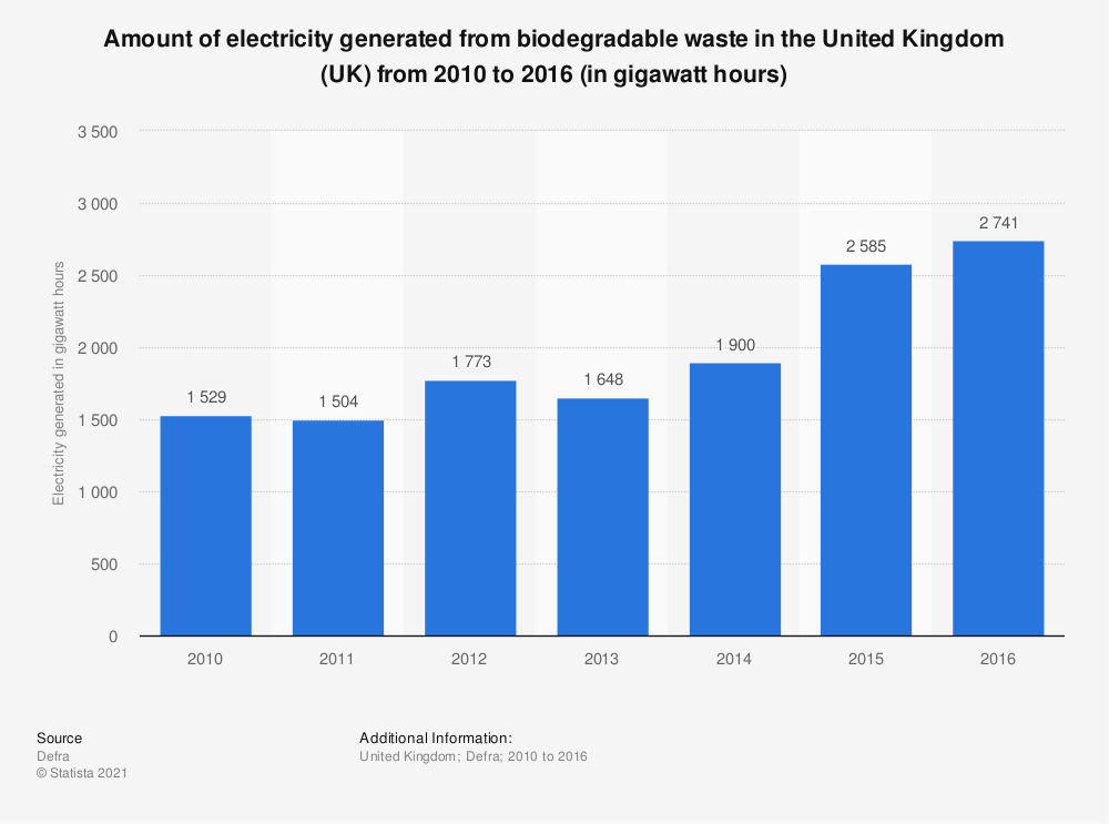 Statistic: Amount of electricity generated from biodegradable waste in the United Kingdom (UK) from 2010 to 2016 (in gigawatt hours) | Statista