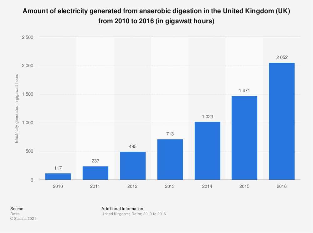 Statistic: Amount of electricity generated from anaerobic digestion in the United Kingdom (UK) from 2010 to 2016 (in Gigawatt hours) | Statista