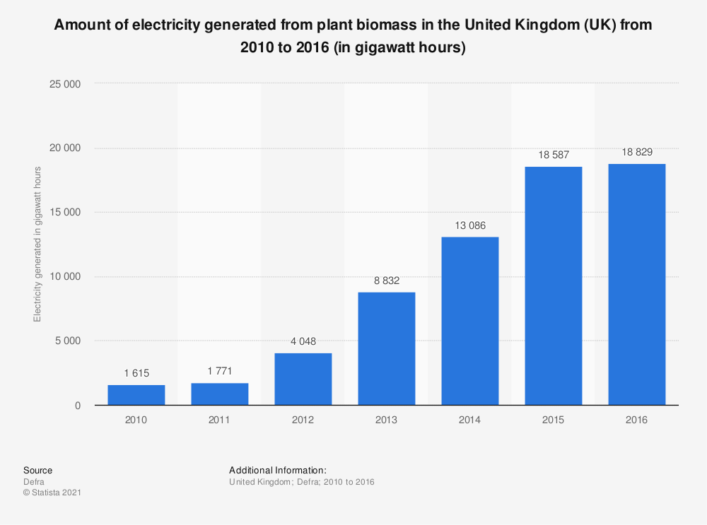 Statistic: Amount of electricity generated from plant biomass in the United Kingdom (UK) from 2010 to 2016 (in Gigawatt hours) | Statista