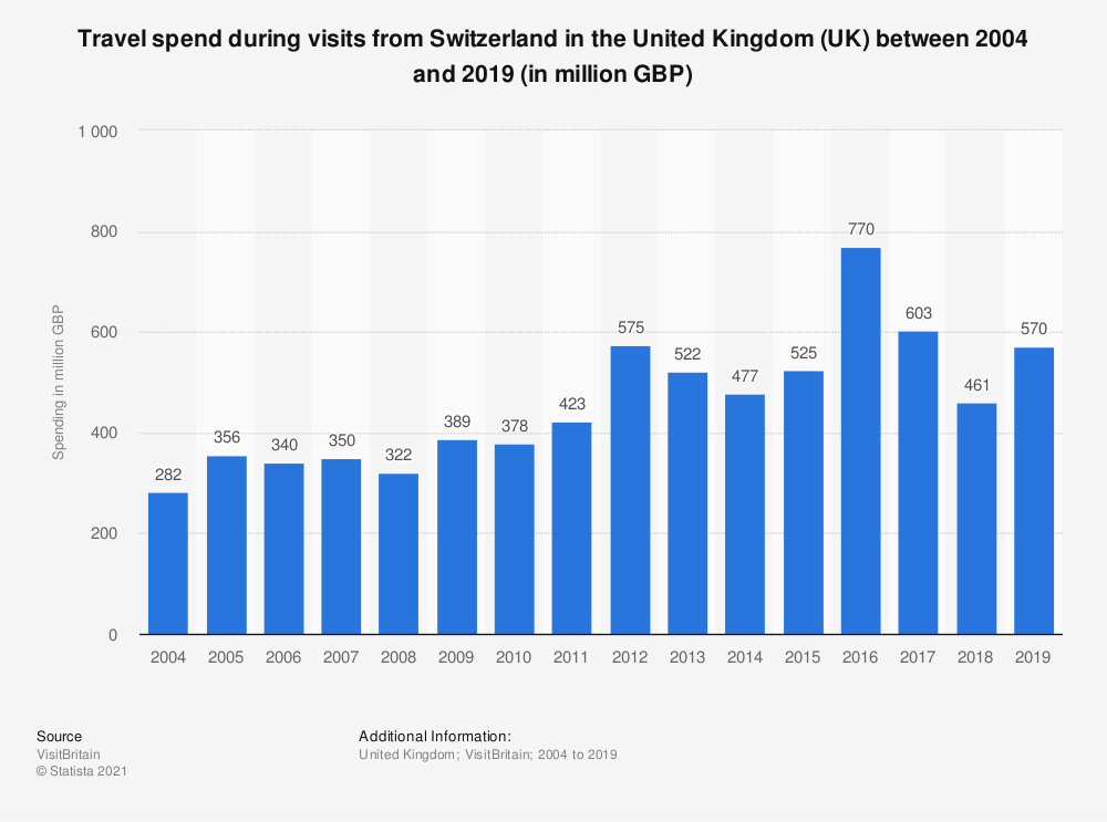 Statistic: Travel spend during visits from Switzerland in the United Kingdom (UK) between 2004 and 2019 (in million GBP) | Statista
