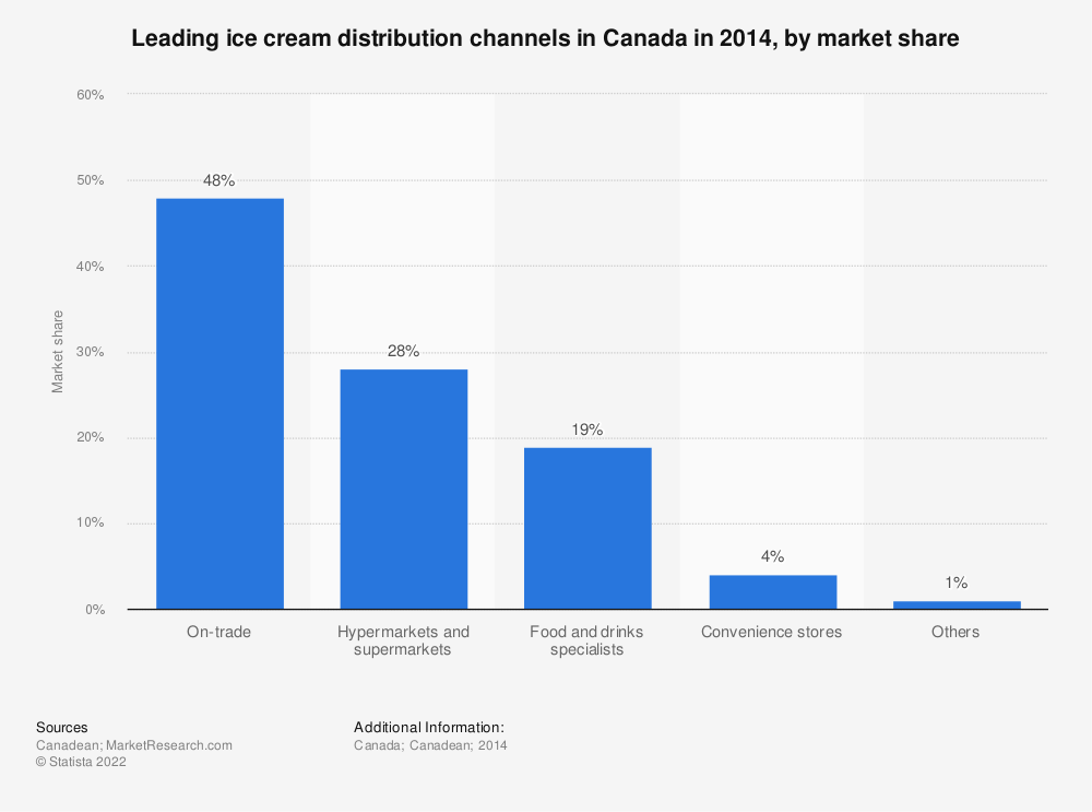 Statistic: Leading ice cream distribution channels in Canada in 2014, by market share | Statista