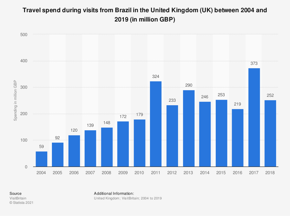 Statistic: Travel spend during visits from Brazil in the United Kingdom (UK) between 2004 and 2019 (in million GBP) | Statista