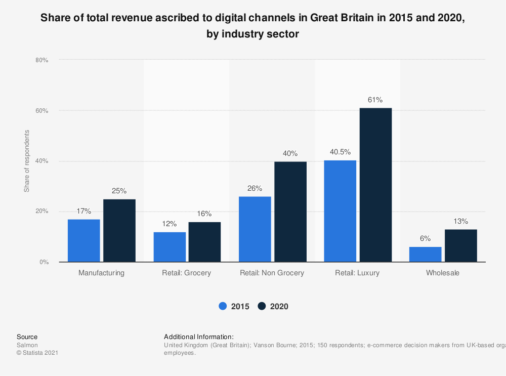 Statistic: Share of total revenue ascribed to digital channels in Great Britain in 2015 and 2020, by industry sector | Statista