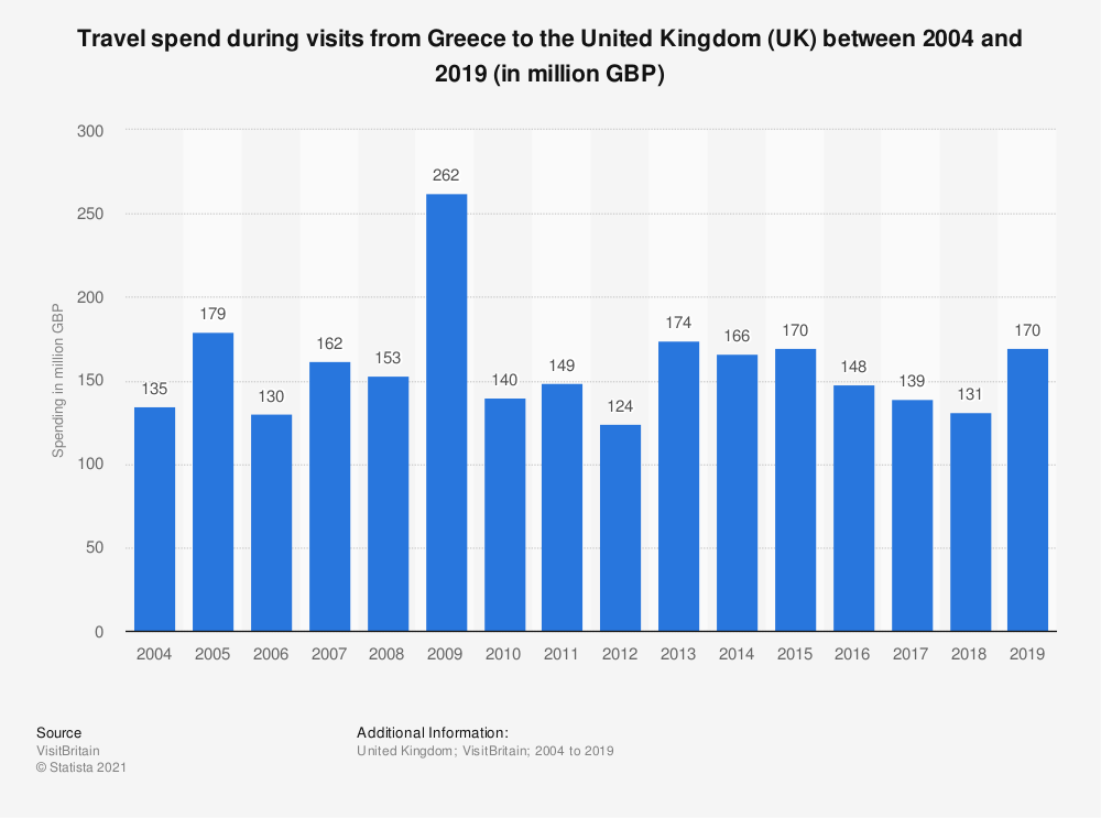 Statistic: Travel spend during visits from Greece to the United Kingdom (UK) between 2004 and 2018 (in million GBP) | Statista