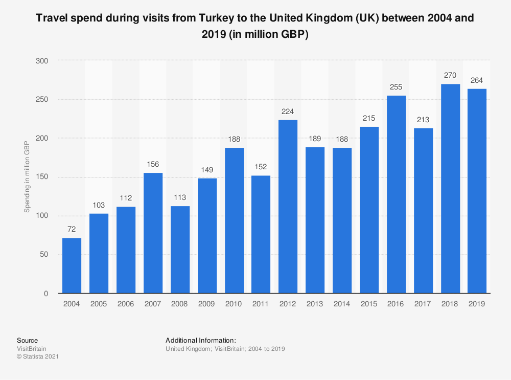 Statistic: Travel spend during visits from Turkey to the United Kingdom (UK) between 2004 and 2018 (in million GBP) | Statista