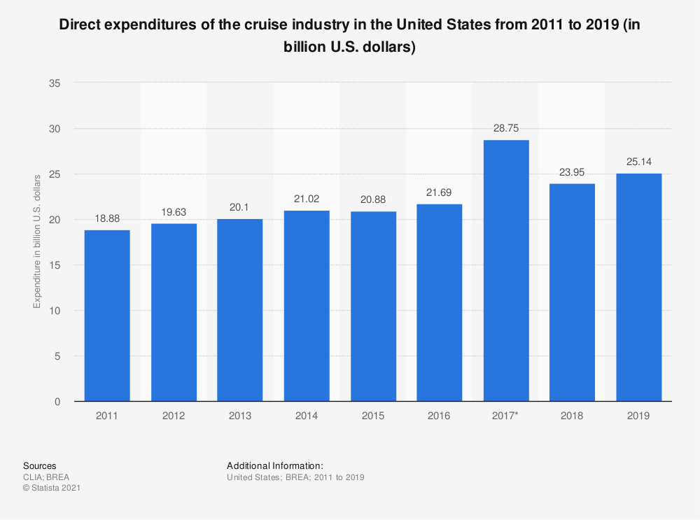 Statistic: Direct expenditures of the cruise industry in the United States from 2011 to 2017 (in billion U.S. dollars) | Statista