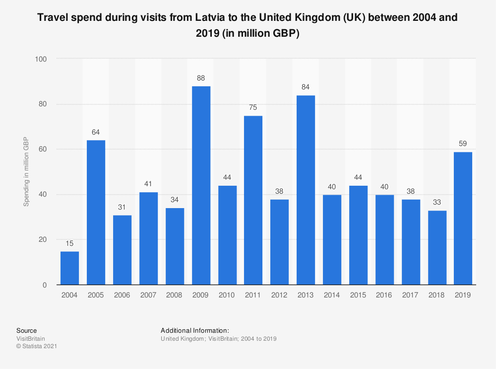 Statistic: Travel spend during visits from Latvia to the United Kingdom (UK) between 2004 and 2018 (in million GBP) | Statista
