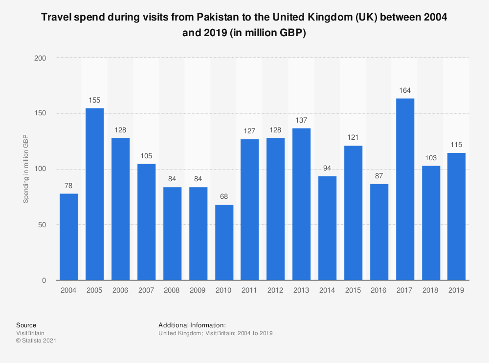 Statistic: Travel spend during visits from Pakistan to the United Kingdom (UK) between 2004 and 2018 (in million GBP) | Statista