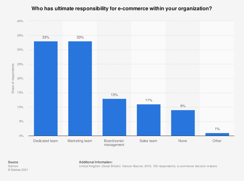 Statistic: Who has ultimate responsibility for e-commerce within your organization?   Statista
