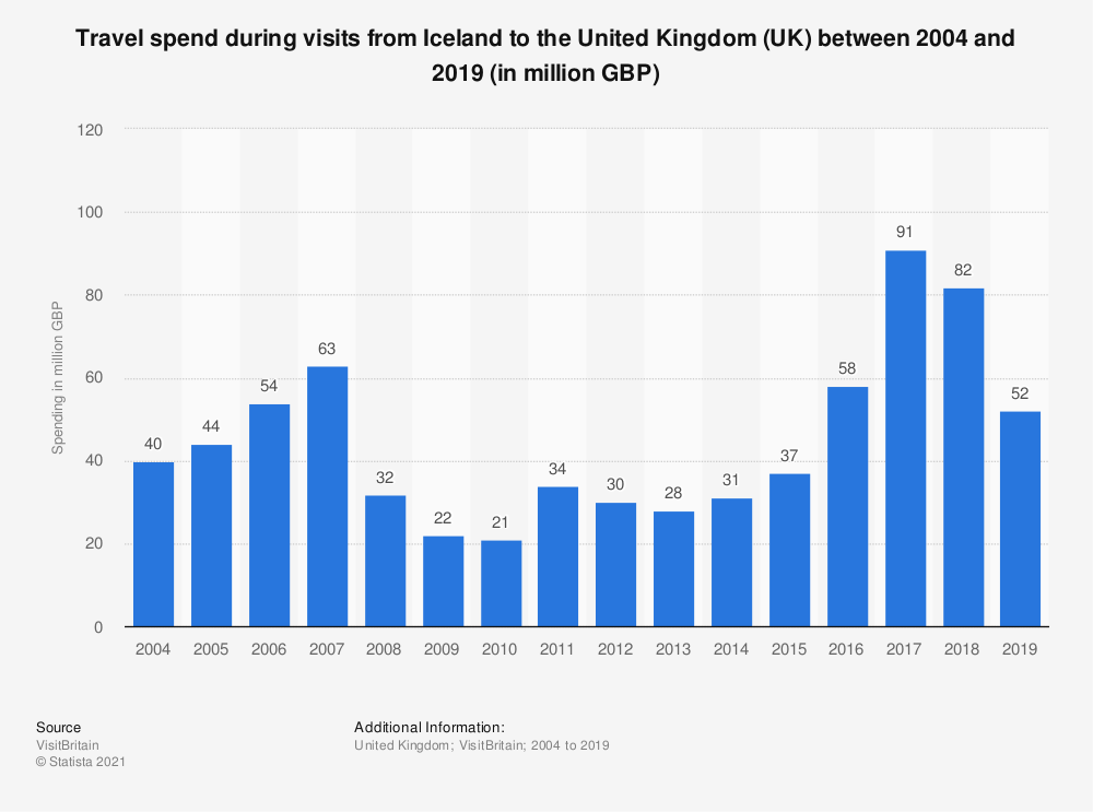 Statistic: Travel spend during visits from Iceland to the United Kingdom (UK) between 2004 and 2018 (in million GBP) | Statista