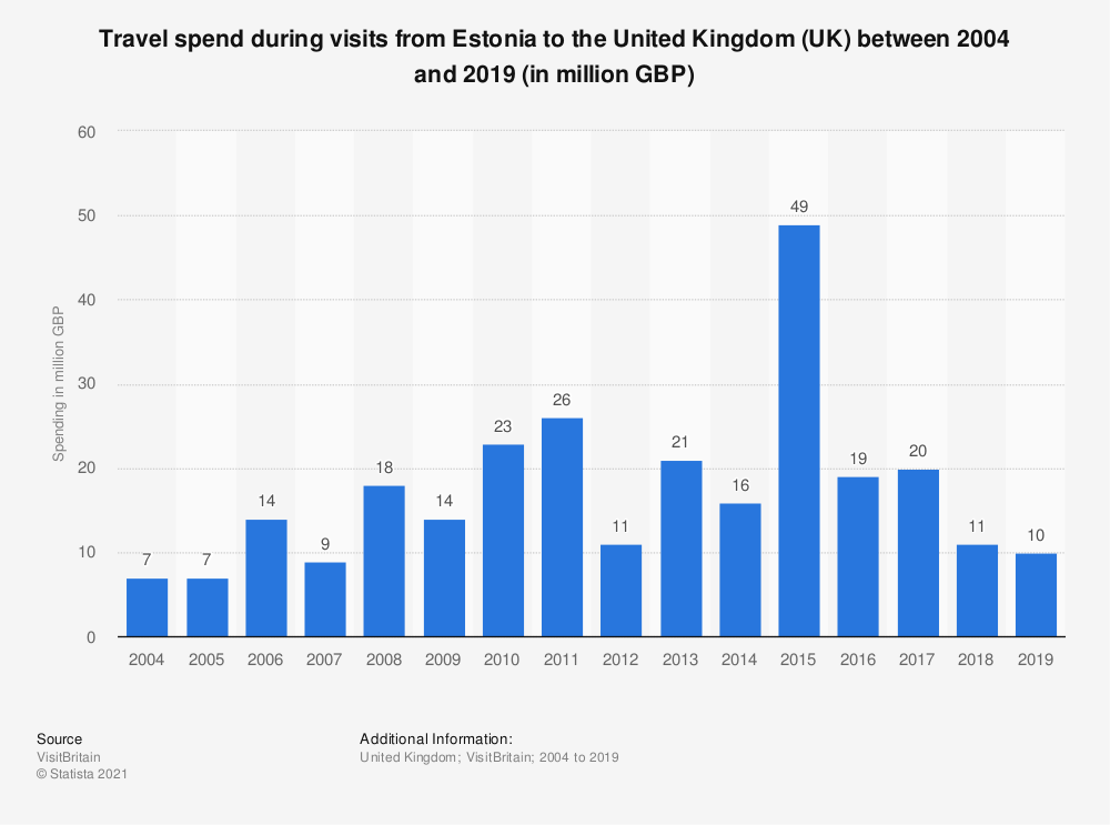 Statistic: Travel spend during visits from Estonia to the United Kingdom (UK) between 2004 and 2018 (in million GBP)   Statista
