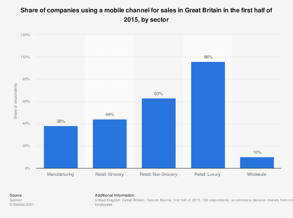 Statistic: Share of companies using a mobile channel for sales in Great Britain in the first half of 2015, by sector | Statista