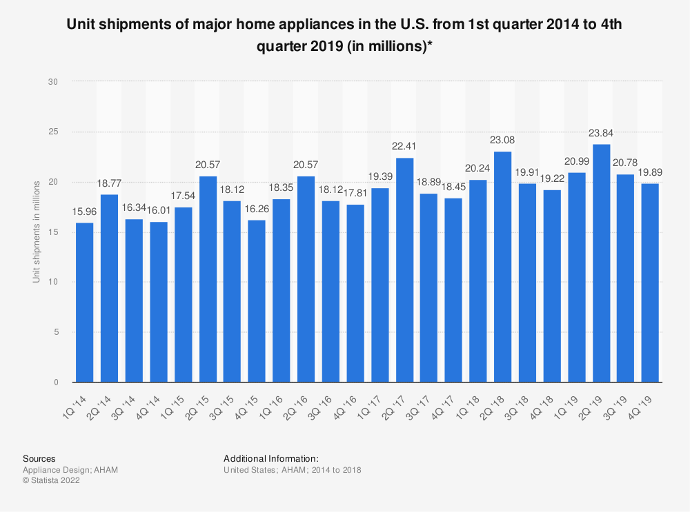 Statistic: Unit shipments of major home appliances in the U.S. from 1st quarter 2014 to 4th quarter 2019 (in millions)* | Statista