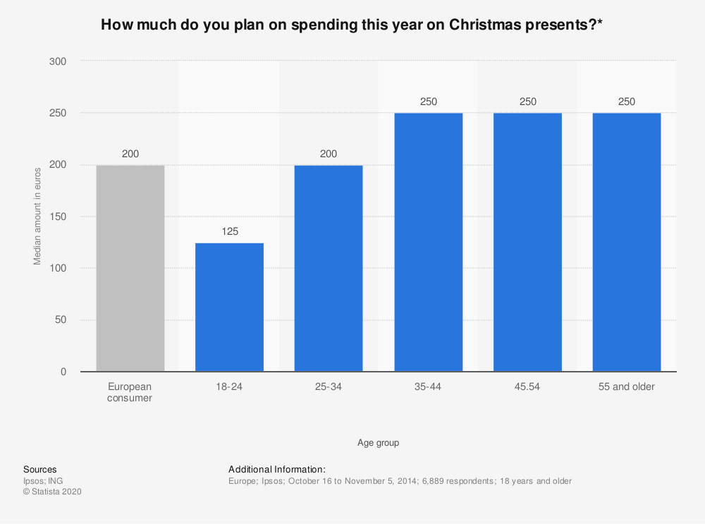 Statistic: How much do you plan on spending this year on Christmas presents?* | Statista