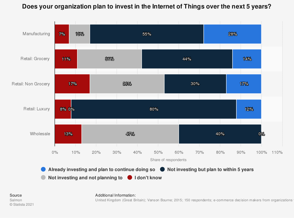 Statistic: Does your organization plan to invest in the Internet of Things over the next 5 years? | Statista