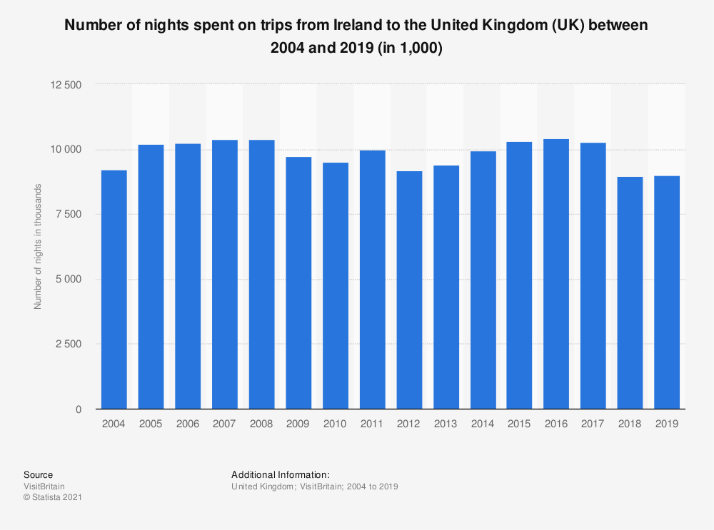 Statistic: Number of nights spent on trips from Ireland to the United Kingdom (UK) between 2004 and 2018 (in 1,000) | Statista