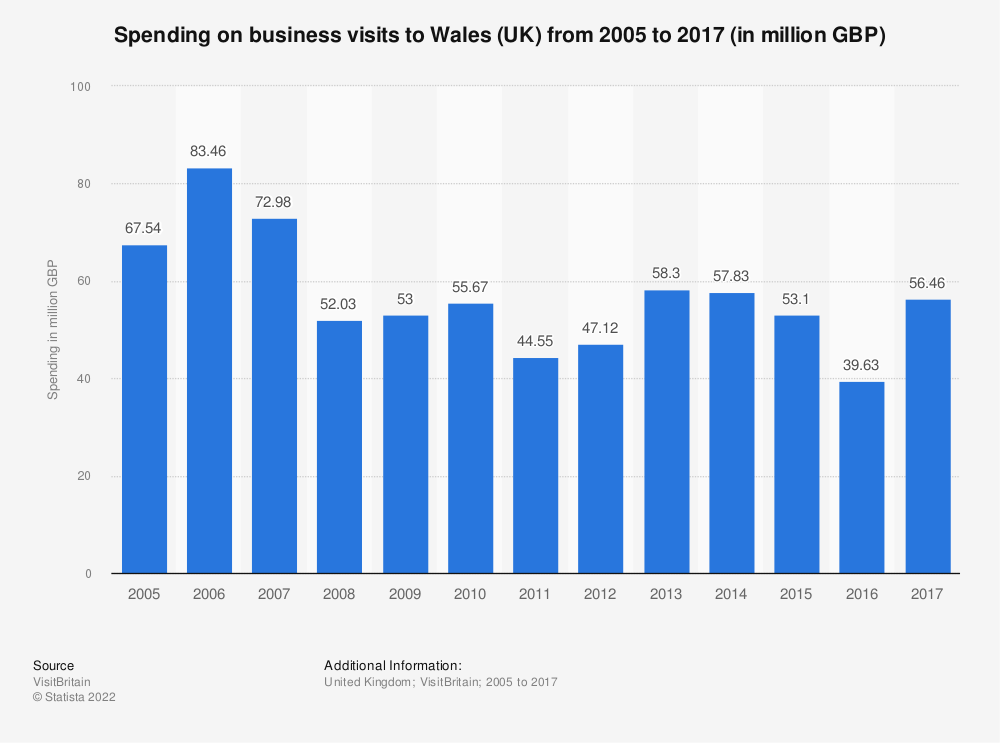Statistic: Spending on business visits to Wales (UK) from 2005 to 2017 (in million GBP) | Statista