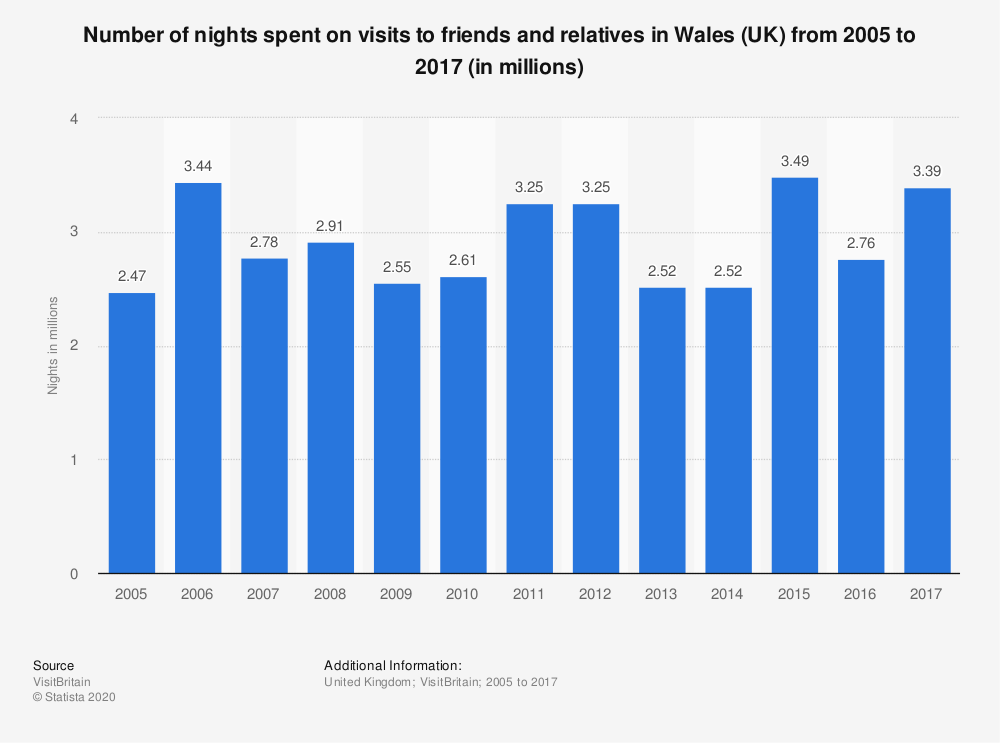 Statistic: Number of nights spent on visits to friends and relatives in Wales (UK) from 2005 to 2017 (in millions) | Statista