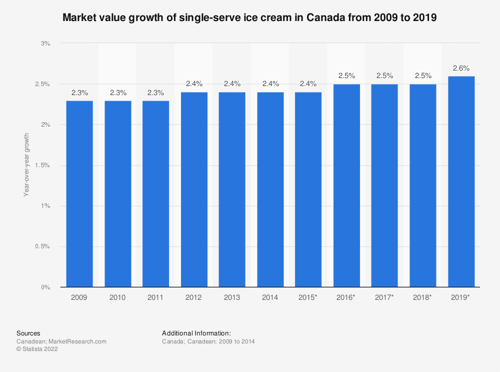 Statistic: Market value growth of single-serve ice cream in Canada from 2009 to 2019 | Statista