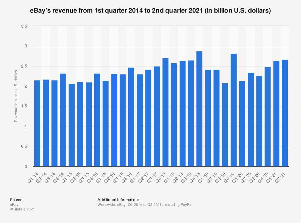 Statistic: eBay's revenue from 1st quarter 2014 to 3rd quarter 2019 (in million U.S. dollars) | Statista