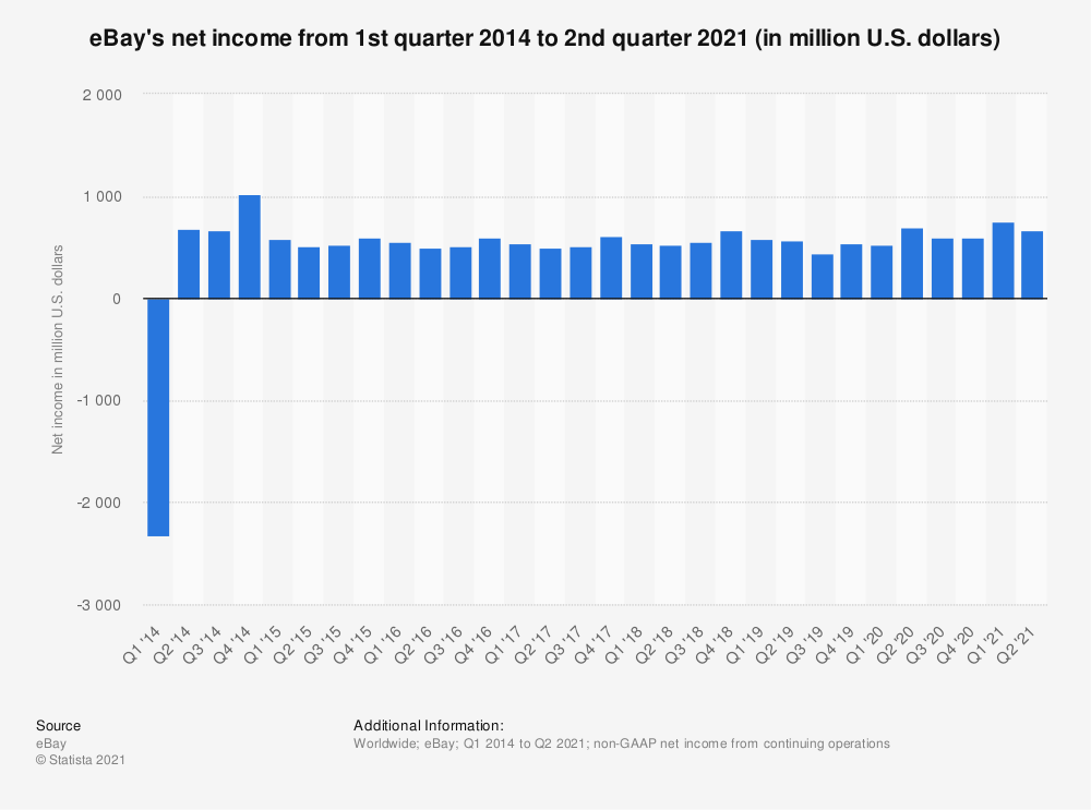 Statistic: eBay's net income from 1st quarter 2014 to 3rd quarter 2019 (in million U.S. dollars) | Statista