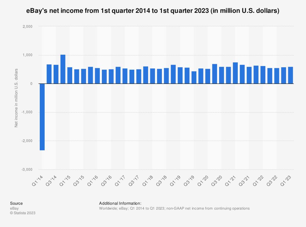 Statistic: eBay's net income from 1st quarter 2014 to 1st quarter 2018 (in million U.S. dollars) | Statista