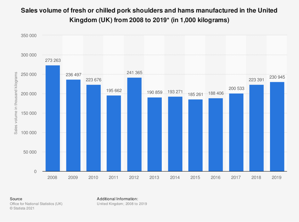 Statistic: Sales volume of fresh or chilled pork shoulders and hams manufactured in the United Kingdom (UK) from 2008 to 2018* (in 1,000 kilograms) | Statista
