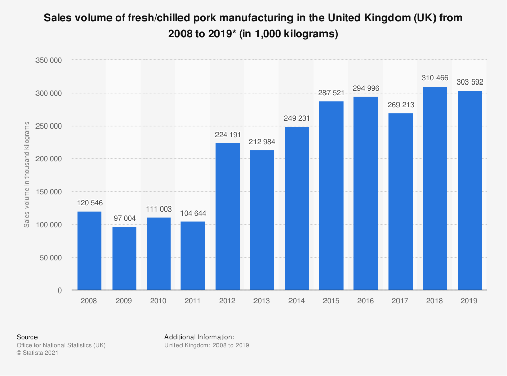 Statistic: Sales volume of fresh/chilled pork manufacturing in the United Kingdom (UK) from 2008 to 2019* (in 1,000 kilograms) | Statista