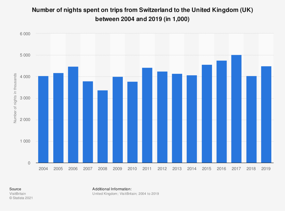 Statistic: Number of nights spent on trips from Switzerland to the United Kingdom (UK) between 2004 and 2019 (in 1,000) | Statista