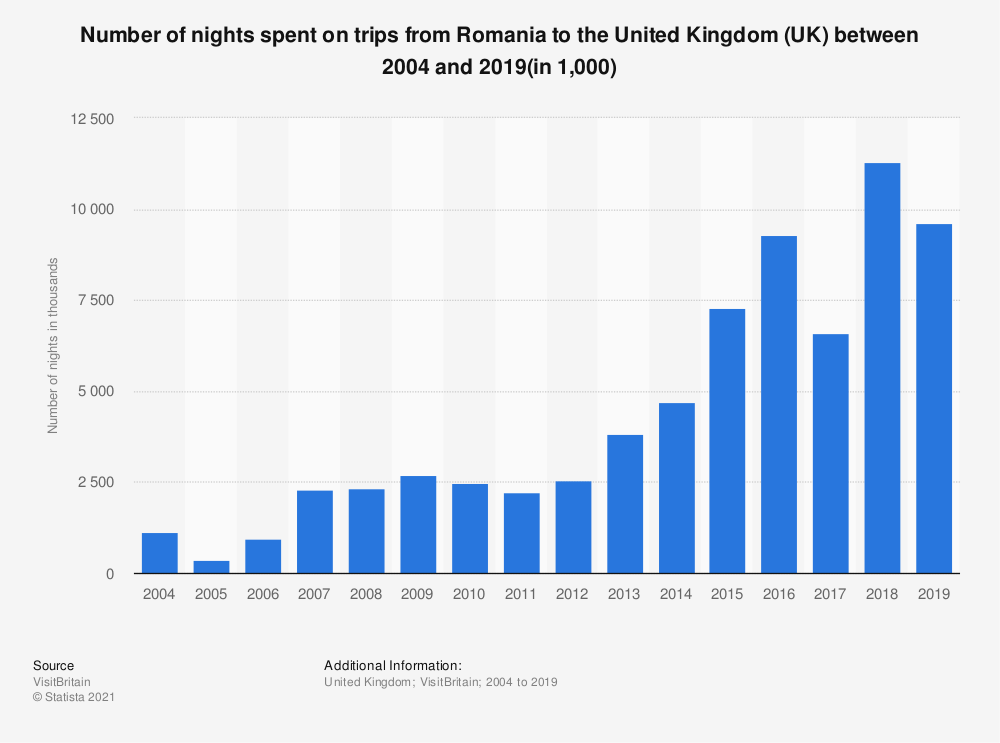 Statistic: Number of nights spent on trips from Romania to the United Kingdom (UK) between 2004 and 2018 (in 1,000) | Statista