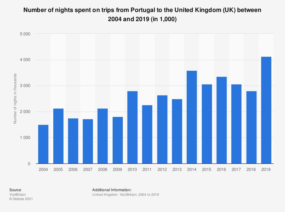 Statistic: Number of nights spent on trips from Portugal to the United Kingdom (UK) between 2004 and 2018 (in 1,000) | Statista