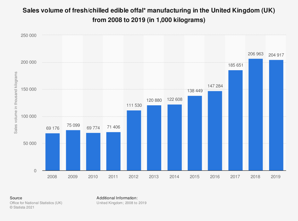 Statistic: Sales volume of fresh/chilled edible offal* manufacturing in the United Kingdom (UK) from 2008 to 2017 (in 1,000 kilograms) | Statista