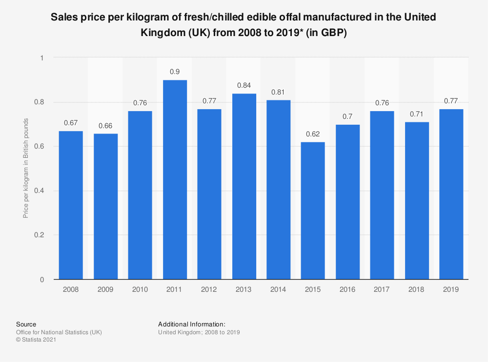 Statistic: Sales price per kilogram of fresh/chilled edible offal manufactured in the United Kingdom (UK) from 2008 to 2019* (in GBP) | Statista