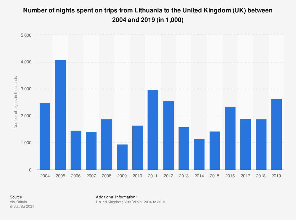 Statistic: Number of nights spent on trips from Lithuania to the United Kingdom (UK) between 2004 and 2017 (in 1,000) | Statista