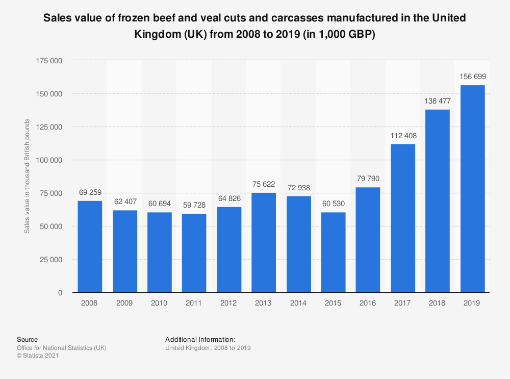 Statistic: Sales value of frozen beef and veal cuts and carcasses manufactured in the United Kingdom (UK) from 2008 to 2019 (in 1,000 GBP) | Statista