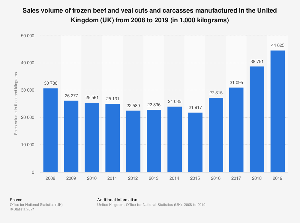 Statistic: Sales volume of frozen beef and veal cuts and carcasses manufactured in the United Kingdom (UK) from 2008 to 2018 (in 1,000 kilograms) | Statista