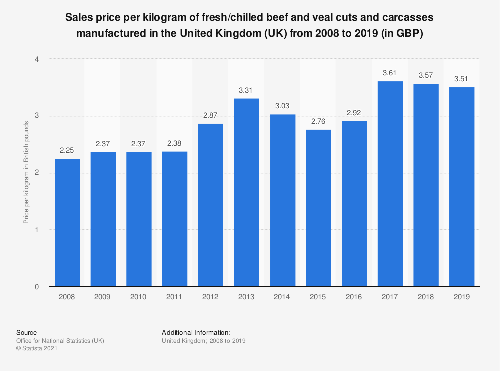 Statistic: Sales price per kilogram of fresh/chilled beef and veal cuts and carcasses manufactured in the United Kingdom (UK) from 2008 to 2019 (in GBP) | Statista