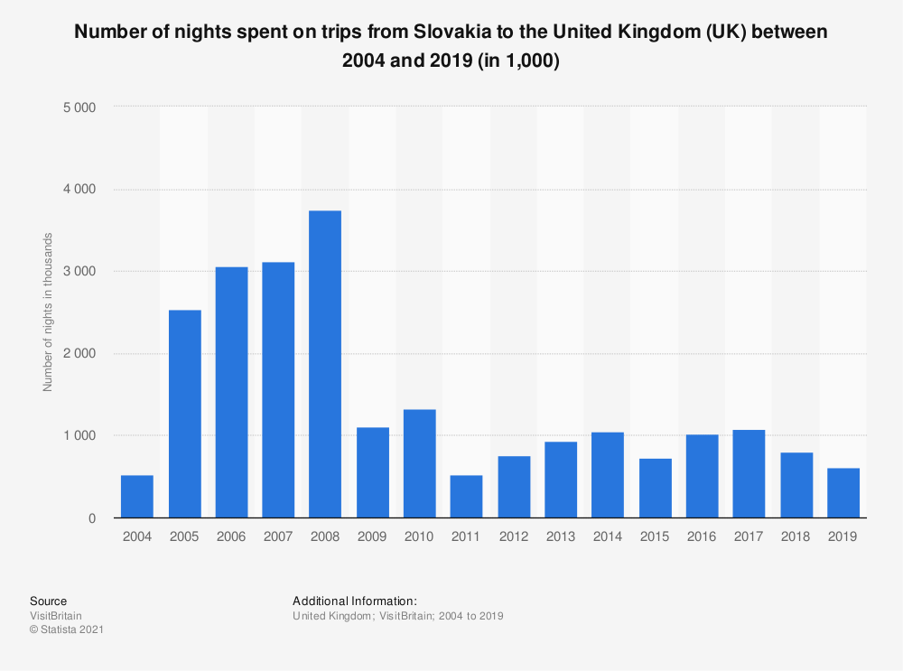 Statistic: Number of nights spent on trips from Slovakia to the United Kingdom (UK) between 2004 and 2017 (in 1,000) | Statista