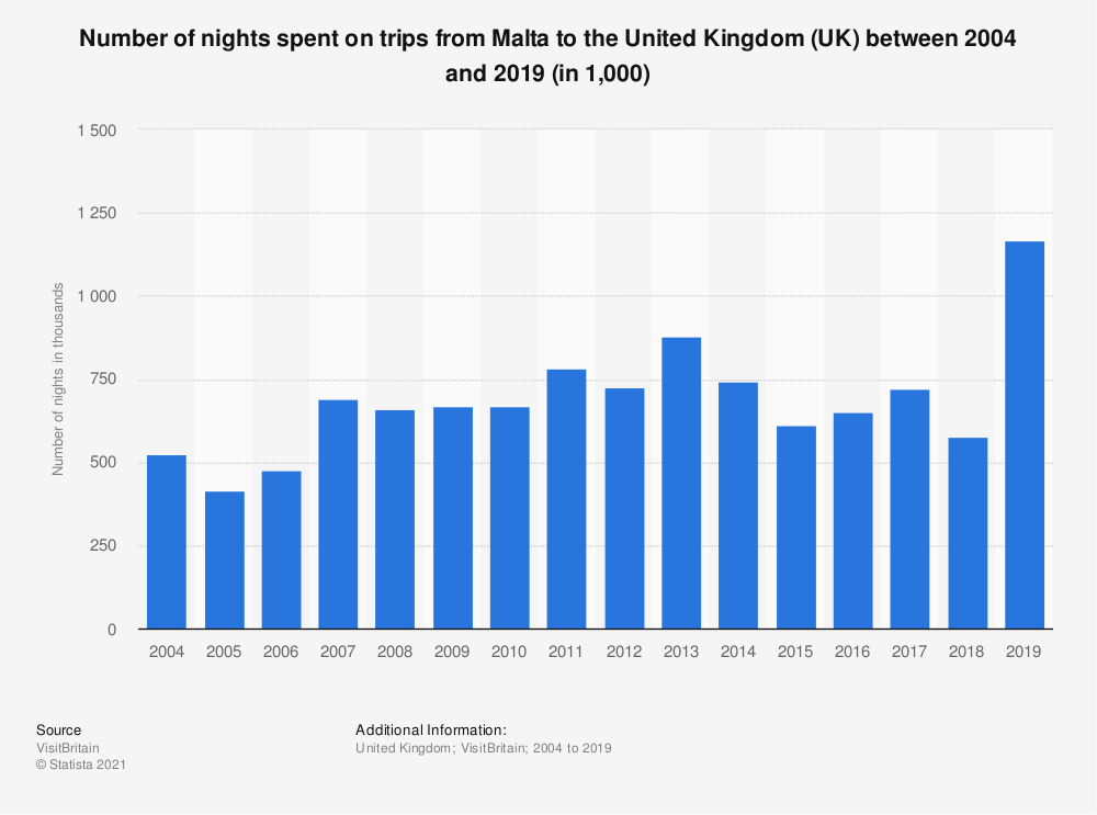 Statistic: Number of nights spent on trips from Malta to the United Kingdom (UK) between 2004 and 2019 (in 1,000) | Statista