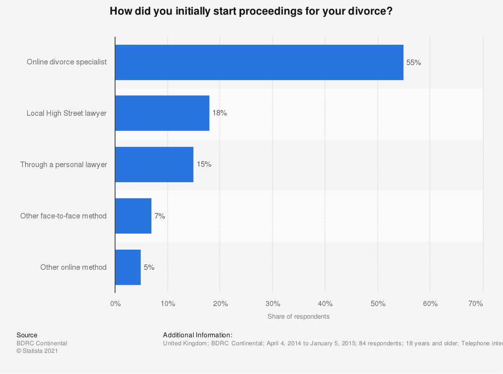Statistic: How did you initially start proceedings for your divorce? | Statista