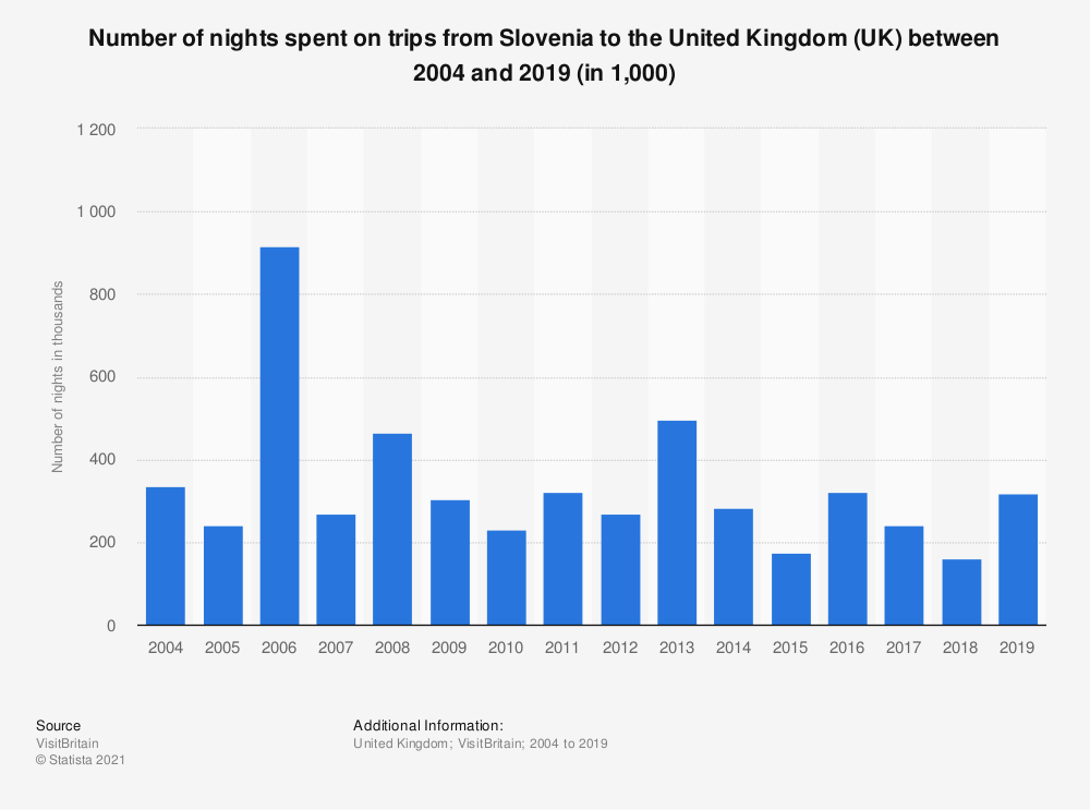 Statistic: Number of nights spent on trips from Slovenia to the United Kingdom (UK) between 2004 and 2017 (in 1,000) | Statista