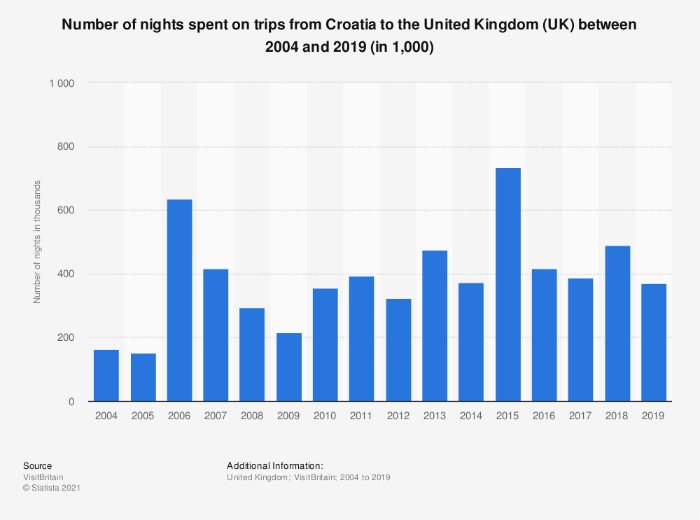 Statistic: Number of nights spent on trips from Croatia to the United Kingdom (UK) between 2004 and 2018 (in 1,000) | Statista