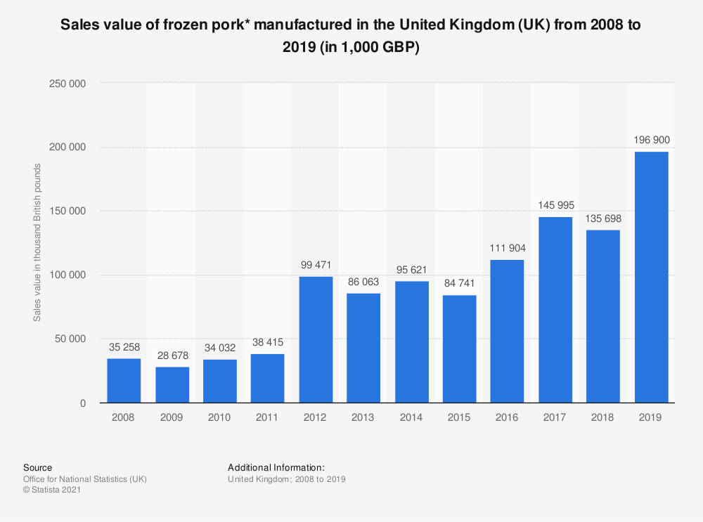 Statistic: Sales value of frozen pork* manufactured in the United Kingdom (UK) from 2008 to 2019 (in 1,000 GBP) | Statista