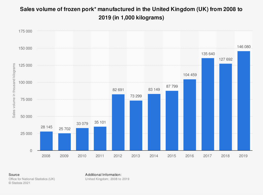 Statistic: Sales volume of frozen pork* manufactured in the United Kingdom (UK) from 2008 to 2019 (in 1,000 kilograms) | Statista