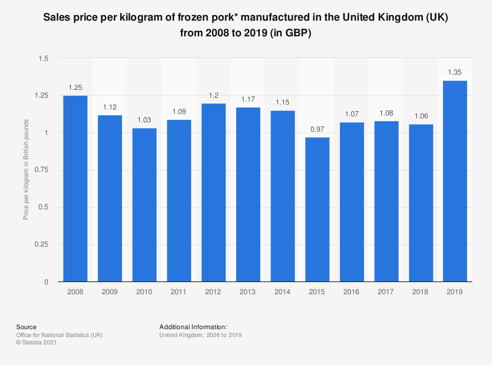 Statistic: Sales price per kilogram of frozen pork* manufactured in the United Kingdom (UK) from 2008 to 2018 (in GBP)   Statista