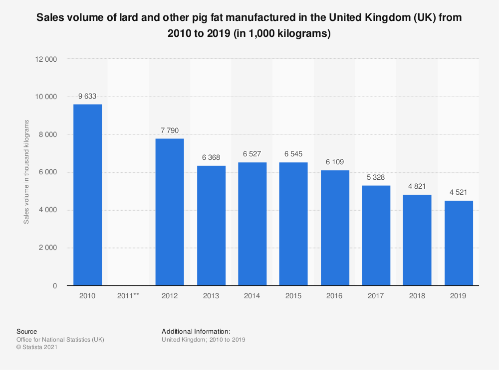 Statistic: Sales volume of lard and other pig fat manufactured in the United Kingdom (UK) from 2010 to 2017 (in 1,000 kilograms) | Statista