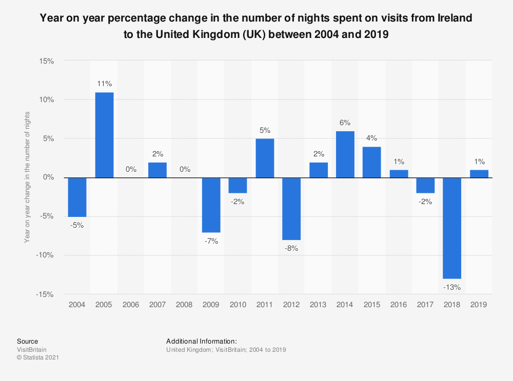 Statistic: Year on year percentage change in the number of nights spent on visits from Ireland to the United Kingdom (UK) between 2004 and 2018 | Statista