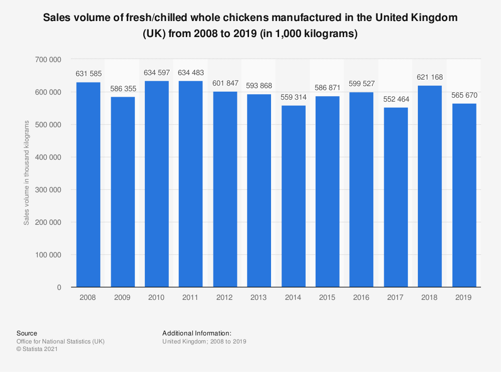Statistic: Sales volume of fresh/chilled whole chickens manufactured in the United Kingdom (UK) from 2008 to 2019 (in 1,000 kilograms) | Statista